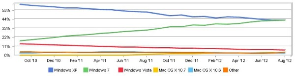 marketshare win7 winxp sett 2012 Microsoft Windows 7 supera Windows XP